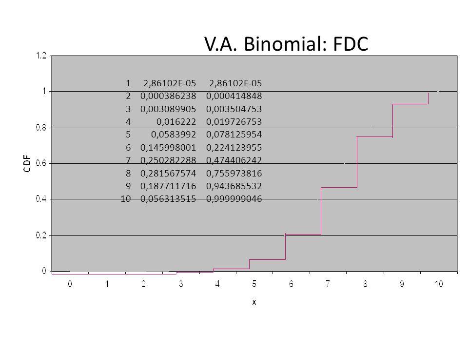 V.A. Binomial: FDC 1. 2,86102E-05. 2. 0,000386238. 0,000414848. 3. 0,003089905. 0,003504753.