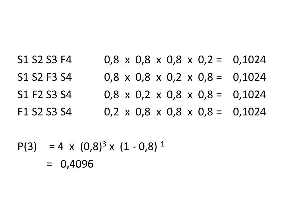 S1 S2 S3 F4 0,8 x 0,8 x 0,8 x 0,2 = 0,1024 S1 S2 F3 S4 0,8 x 0,8 x 0,2 x 0,8 = 0,1024 S1 F2 S3 S4 0,8 x 0,2 x 0,8 x 0,8 = 0,1024 F1 S2 S3 S4 0,2 x 0,8 x 0,8 x 0,8 = 0,1024 P(3) = 4 x (0,8)3 x (1 - 0,8) 1 = 0,4096