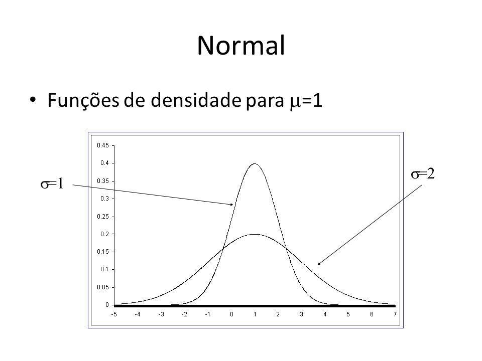Normal Funções de densidade para =1 =2 =1