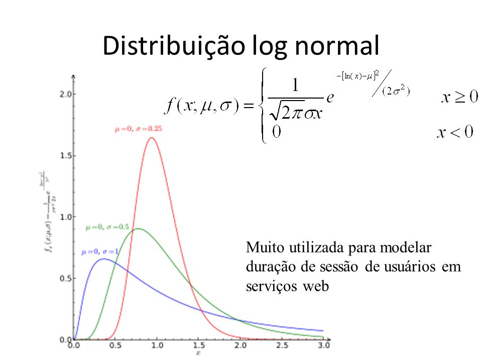 Distribuição log normal