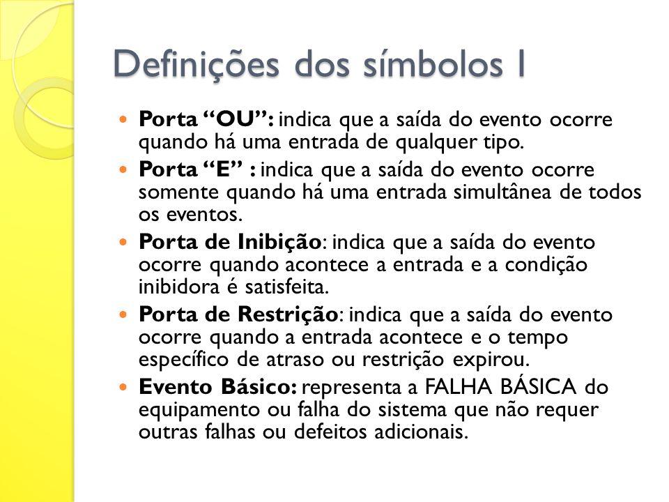 Definições dos símbolos I