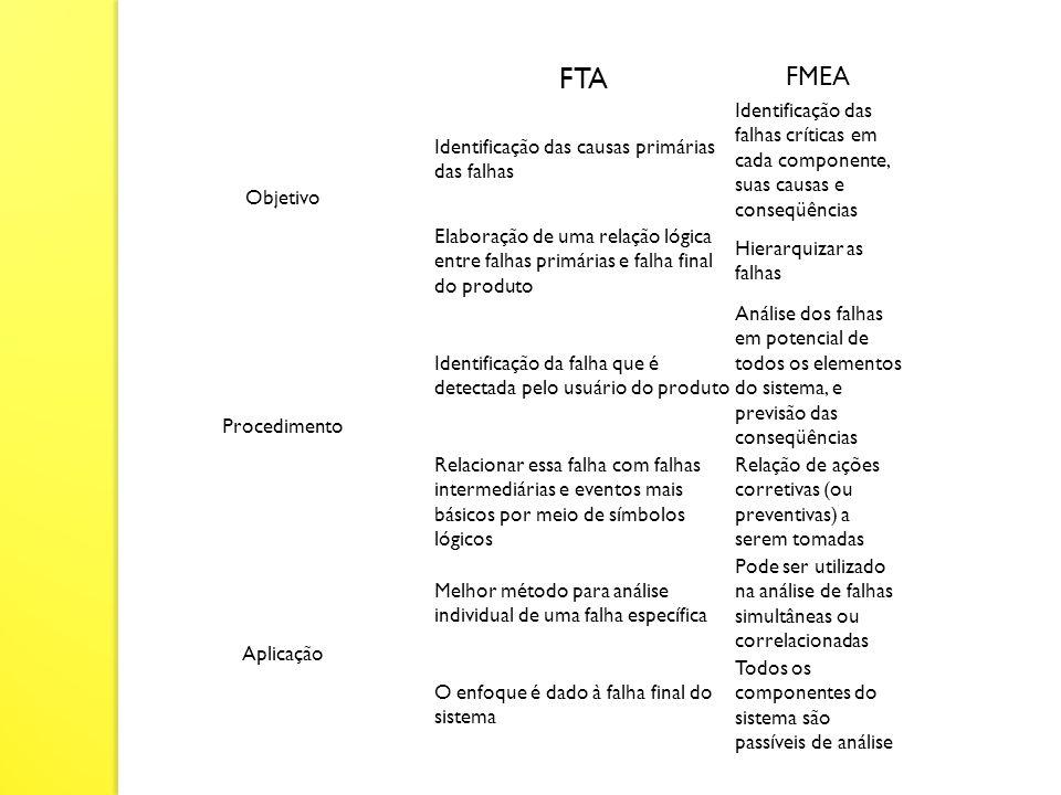 FTA FMEA Objetivo Identificação das causas primárias das falhas