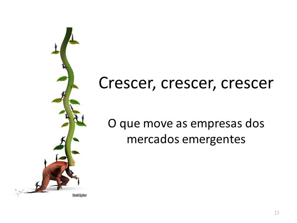 Crescer, crescer, crescer O que move as empresas dos mercados emergentes