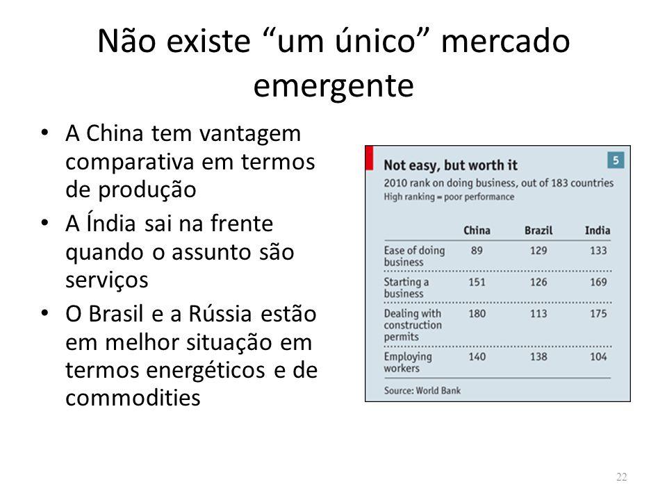 Não existe um único mercado emergente