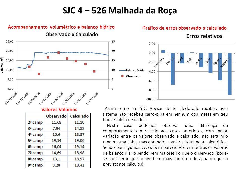 SJC 4 – 526 Malhada da Roça Acompanhamento volumétrico e balanço hídrico. Gráfico de erros observado x calculado.