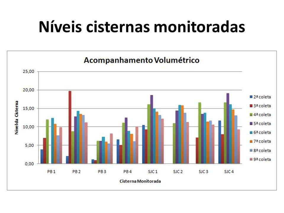 Níveis cisternas monitoradas