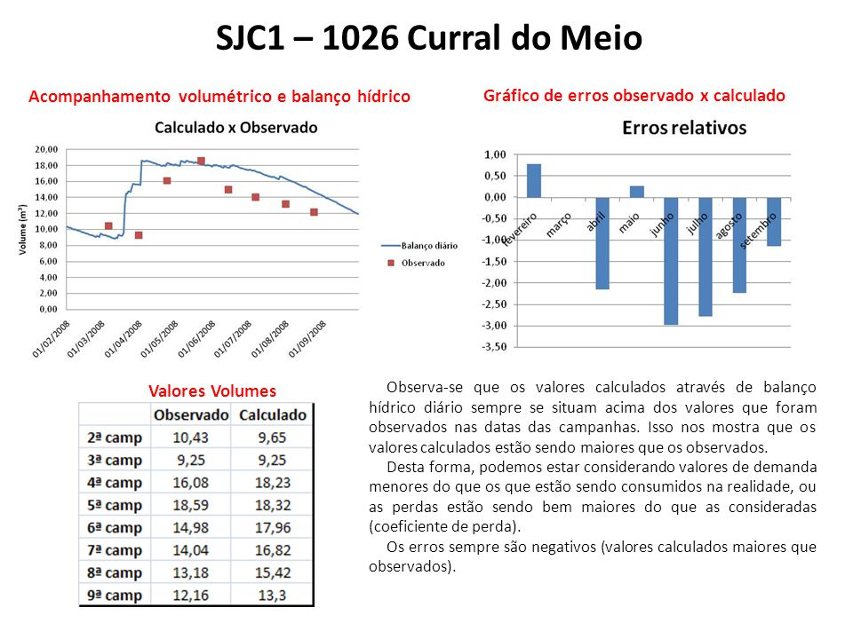 SJC1 – 1026 Curral do Meio Acompanhamento volumétrico e balanço hídrico. Gráfico de erros observado x calculado.