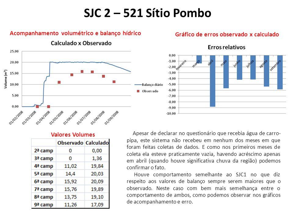 SJC 2 – 521 Sítio Pombo Acompanhamento volumétrico e balanço hídrico