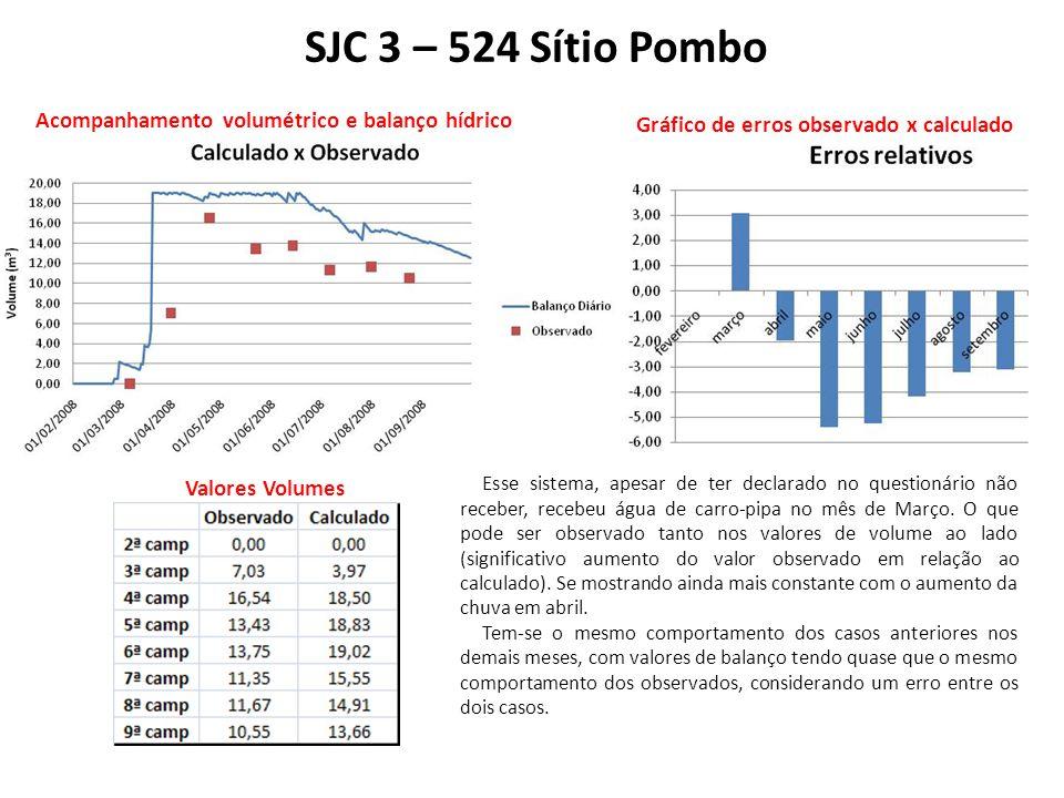 SJC 3 – 524 Sítio Pombo Acompanhamento volumétrico e balanço hídrico