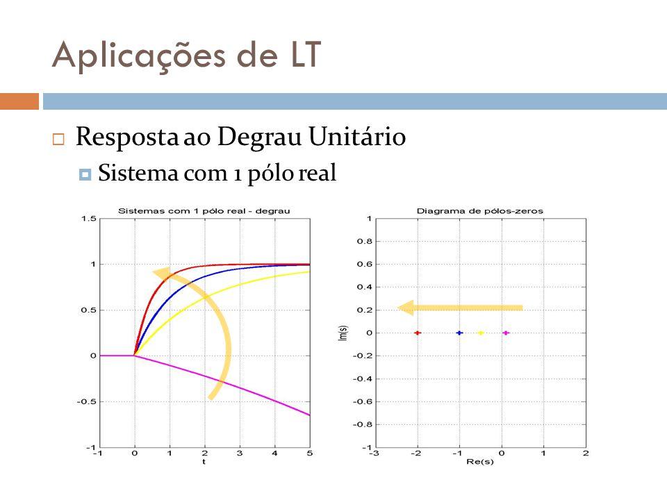 Aplicações de LT Resposta ao Degrau Unitário Sistema com 1 pólo real