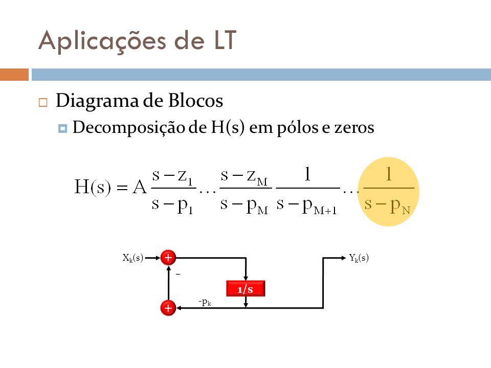 Aplicações de LT Diagrama de Blocos