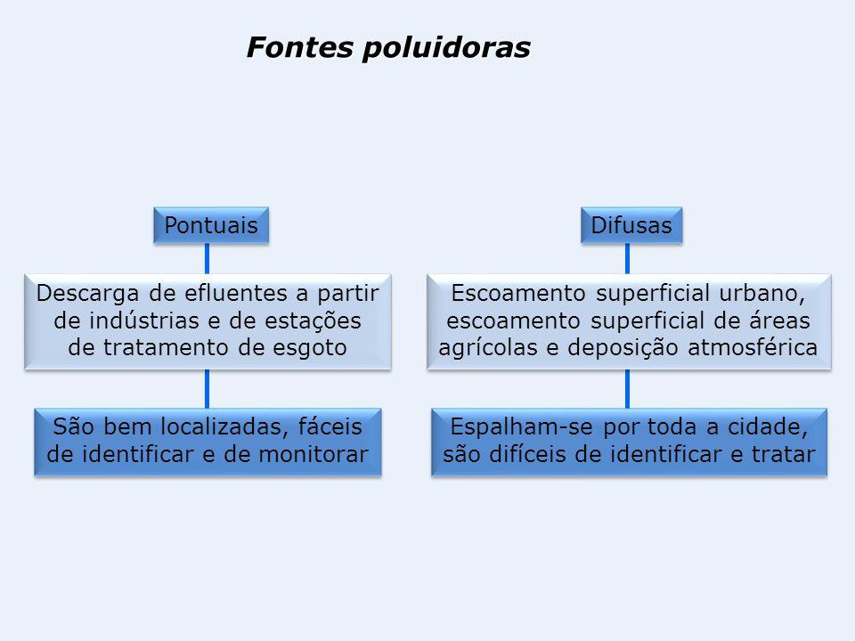 Fontes poluidoras Pontuais
