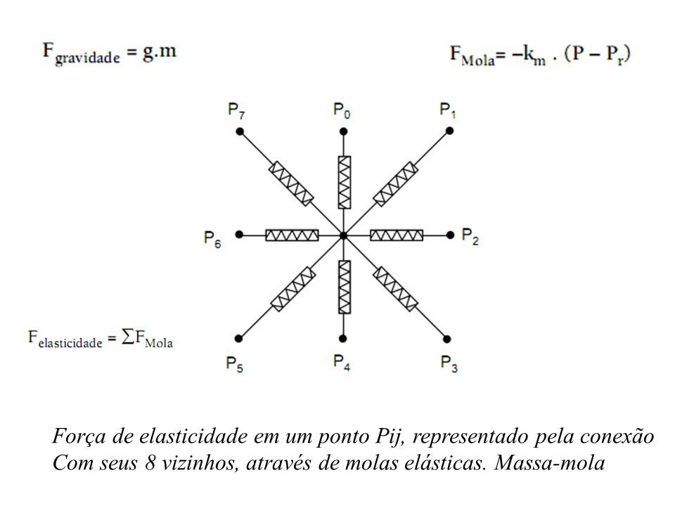 Força de elasticidade em um ponto Pij, representado pela conexão