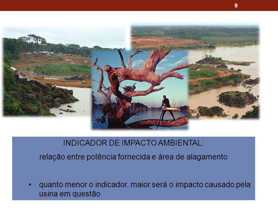 INDICADOR DE IMPACTO AMBIENTAL: