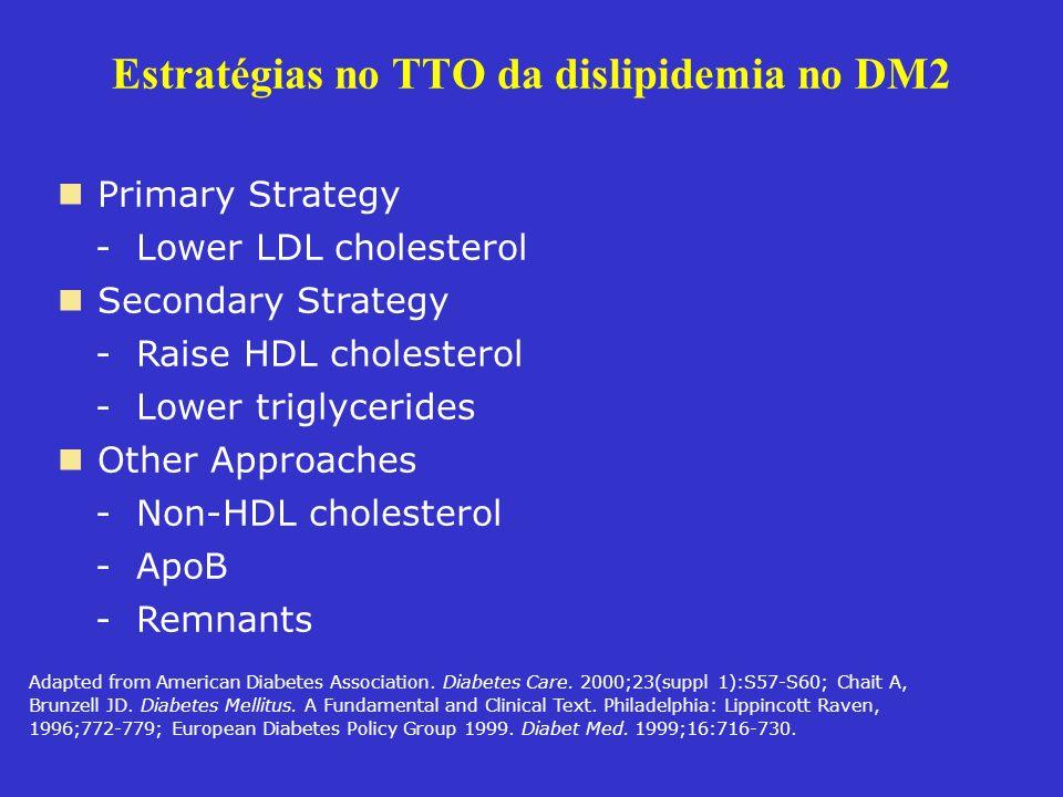 Estratégias no TTO da dislipidemia no DM2