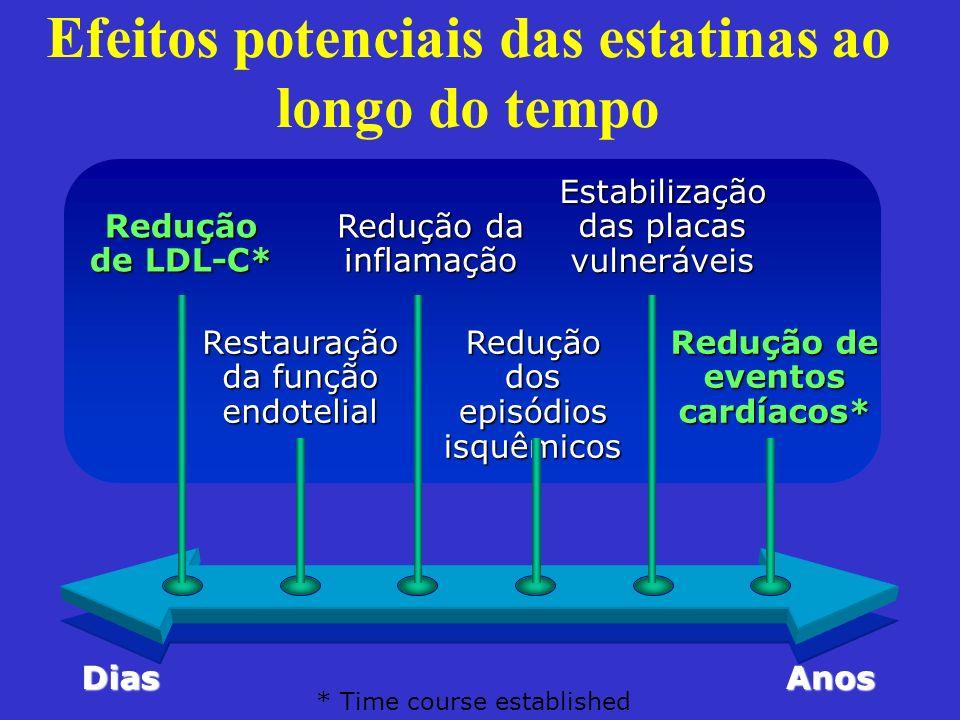 Efeitos potenciais das estatinas ao longo do tempo