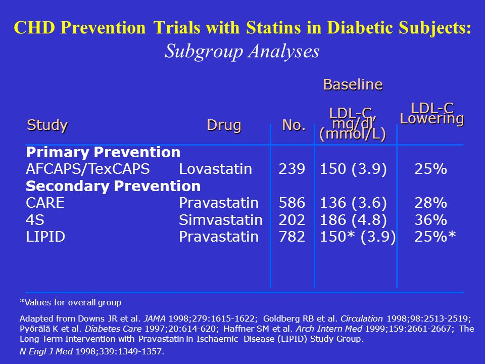 CHD Prevention Trials with Statins in Diabetic Subjects: Subgroup Analyses