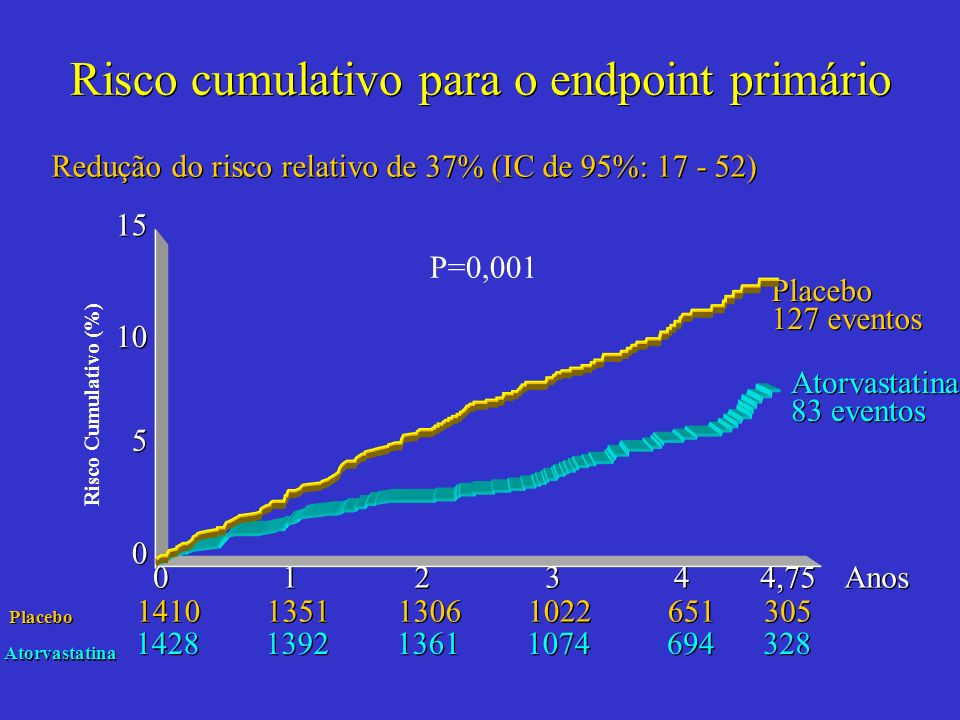 Risco cumulativo para o endpoint primário