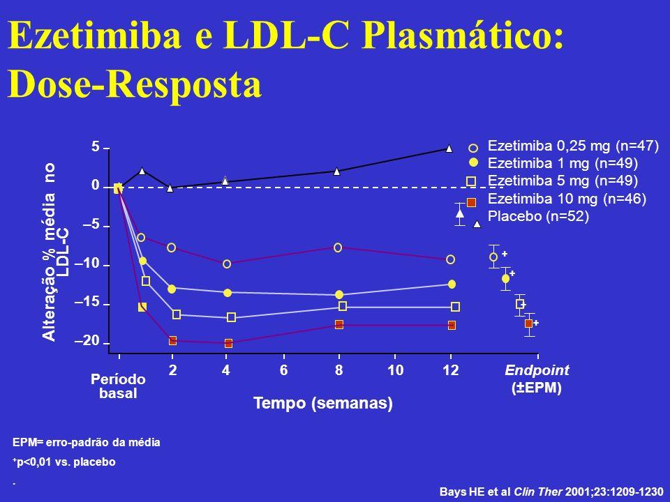 Ezetimiba e LDL-C Plasmático: Dose-Resposta