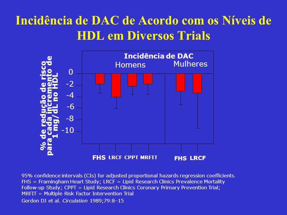 Incidência de DAC de Acordo com os Níveis de HDL em Diversos Trials