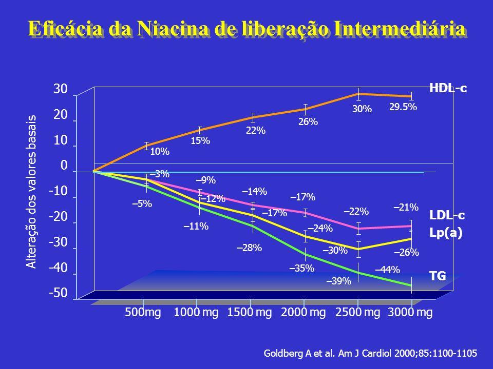 Eficácia da Niacina de liberação Intermediária
