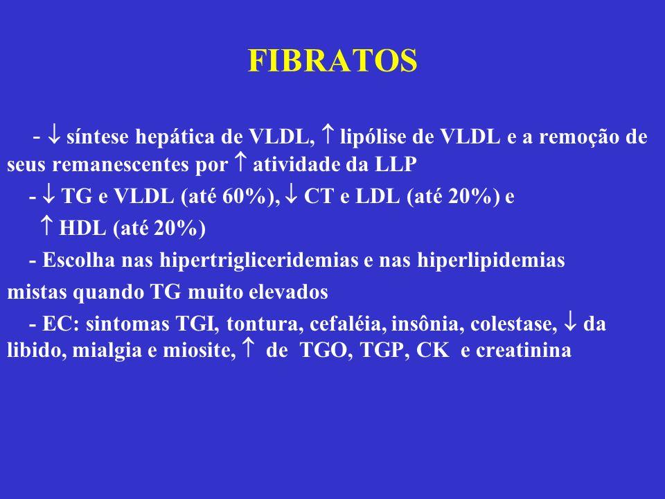 FIBRATOS -  síntese hepática de VLDL,  lipólise de VLDL e a remoção de seus remanescentes por  atividade da LLP.