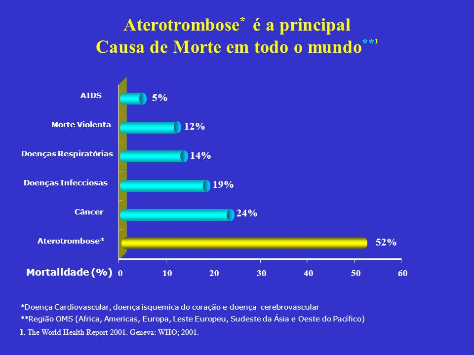 Aterotrombose* é a principal Causa de Morte em todo o mundo**¹