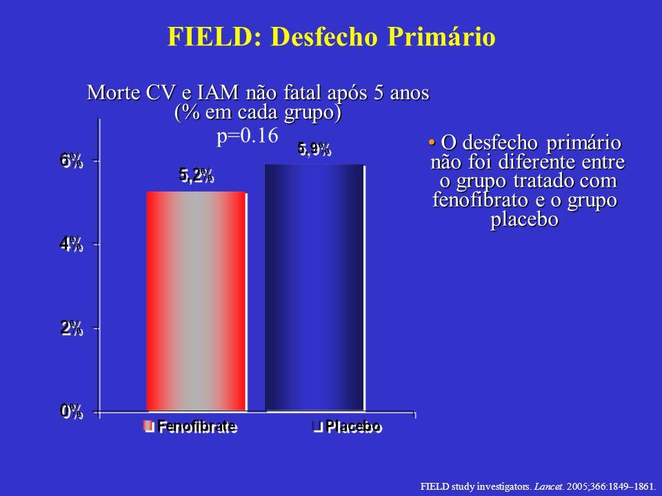 FIELD: Desfecho Primário