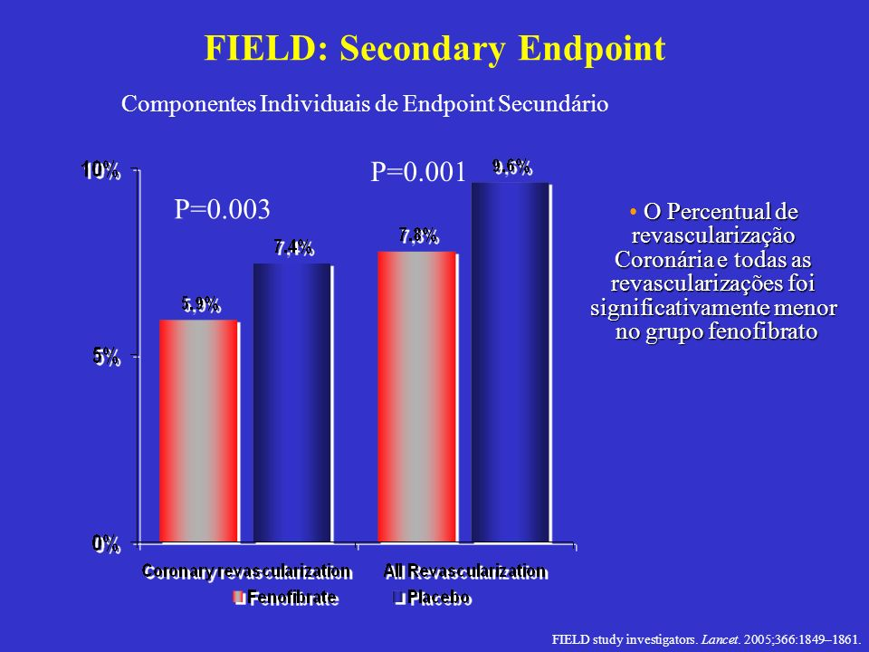FIELD: Secondary Endpoint