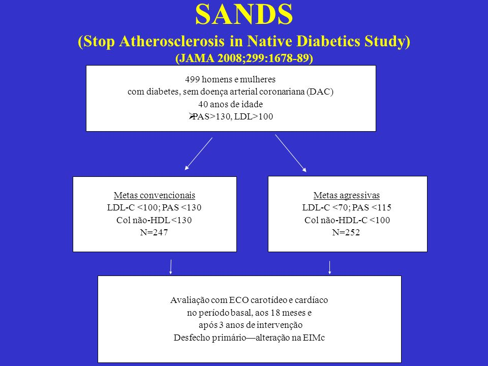 SANDS (Stop Atherosclerosis in Native Diabetics Study) (JAMA 2008;299:1678-89)