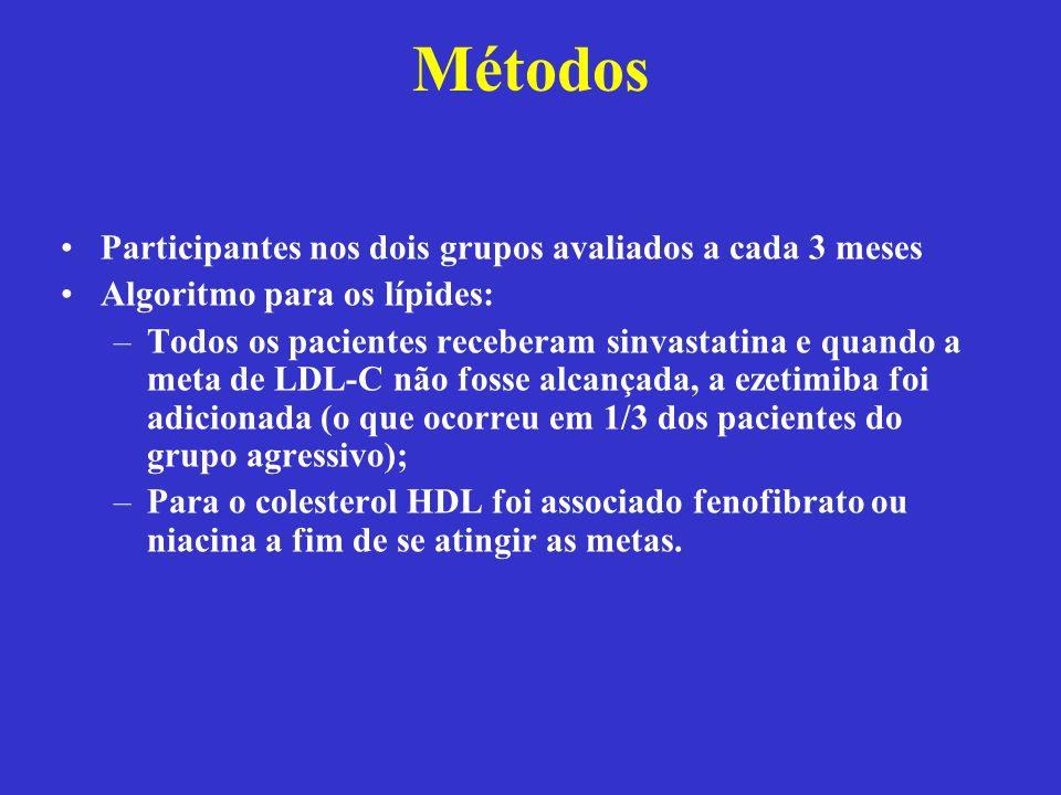 Métodos Participantes nos dois grupos avaliados a cada 3 meses