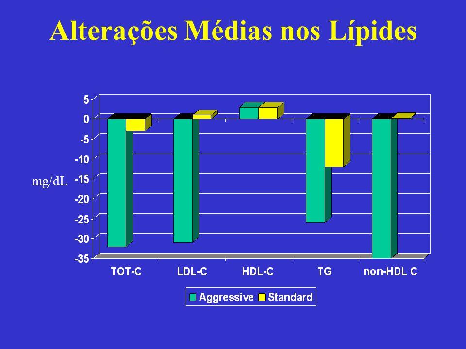 Alterações Médias nos Lípides