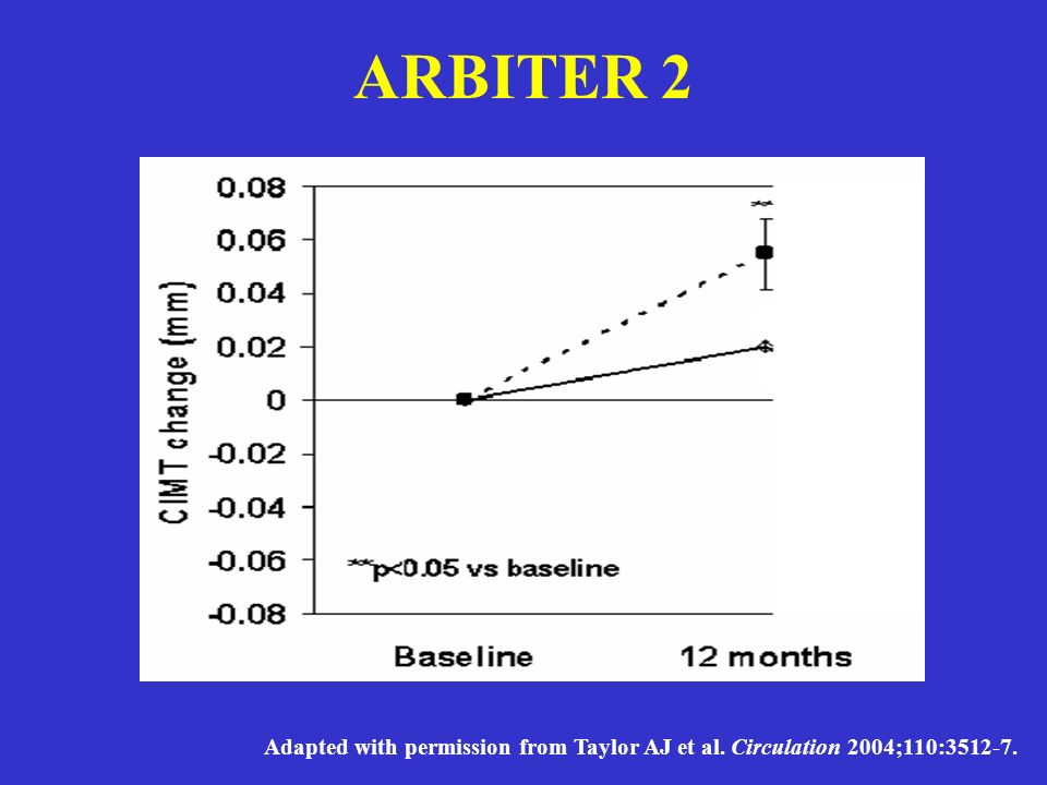 ARBITER 2 Adapted with permission from Taylor AJ et al. Circulation 2004;110:3512-7.