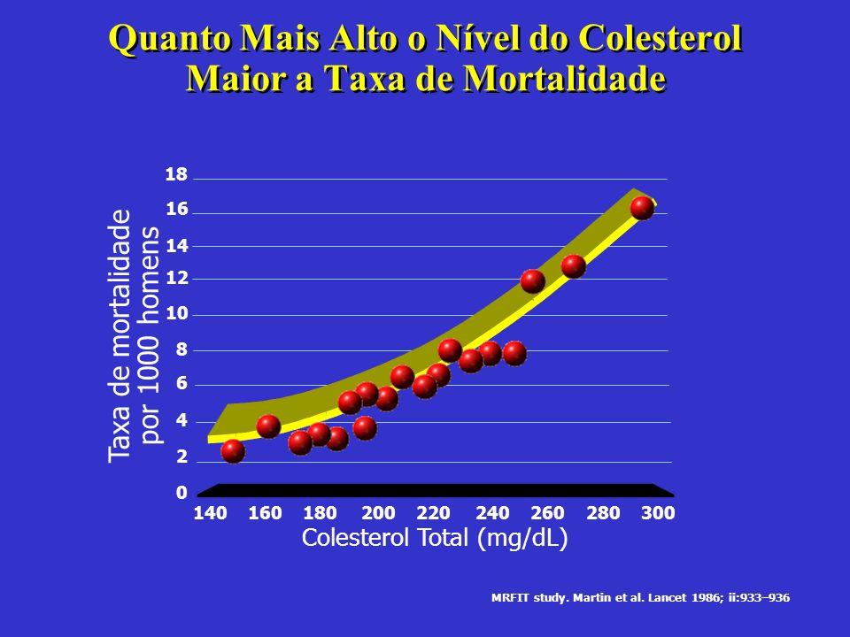 Quanto Mais Alto o Nível do Colesterol Maior a Taxa de Mortalidade