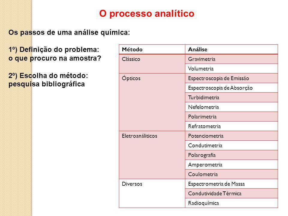 O processo analítico Os passos de uma análise química: