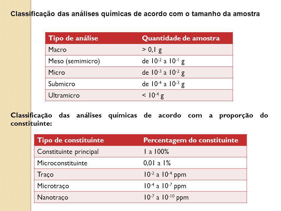 Classificação das análises químicas de acordo com o tamanho da amostra
