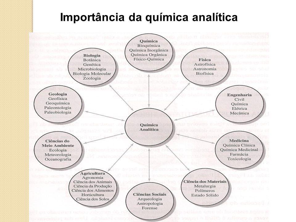 Importância da química analítica