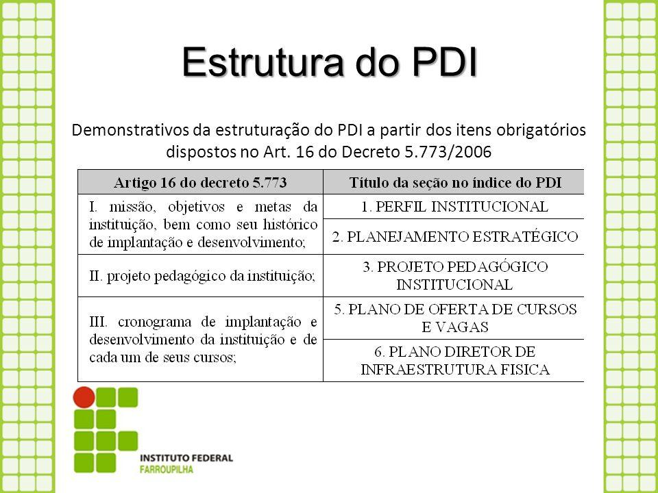 Estrutura do PDI Demonstrativos da estruturação do PDI a partir dos itens obrigatórios dispostos no Art.
