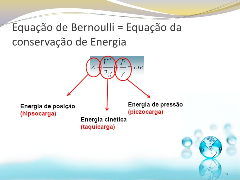 Equação de Bernoulli = Equação da conservação de Energia