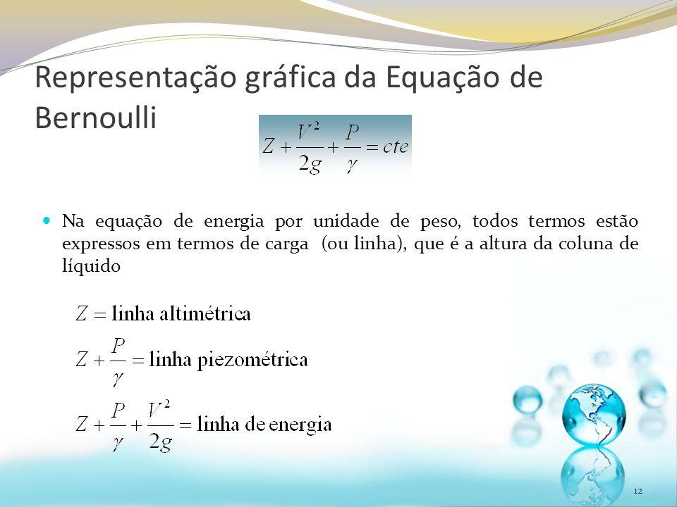 Representação gráfica da Equação de Bernoulli