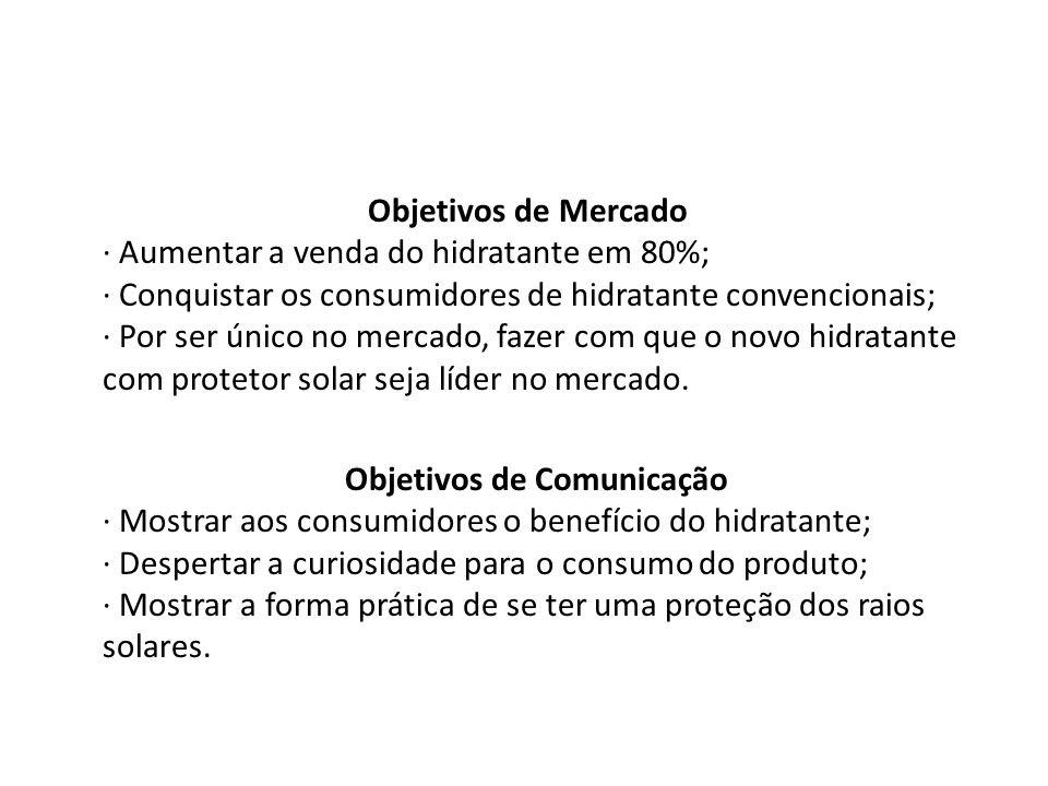 Objetivos de Mercado · Aumentar a venda do hidratante em 80%; · Conquistar os consumidores de hidratante convencionais; · Por ser único no mercado, fazer com que o novo hidratante com protetor solar seja líder no mercado.