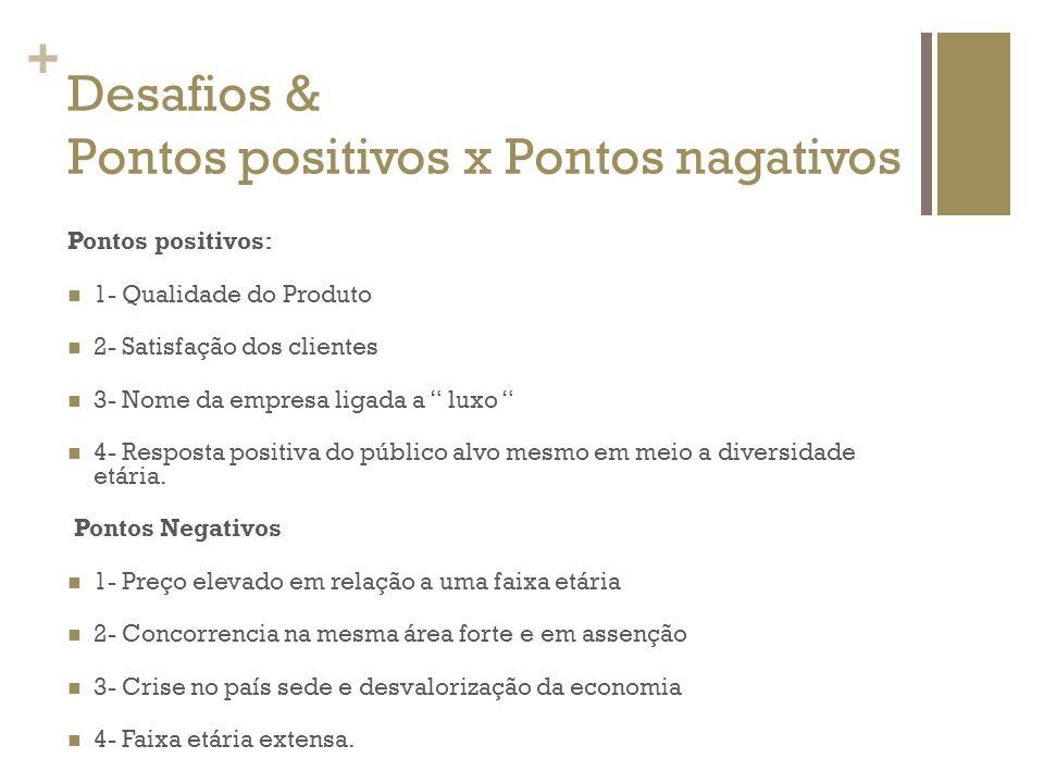 Desafios & Pontos positivos x Pontos nagativos