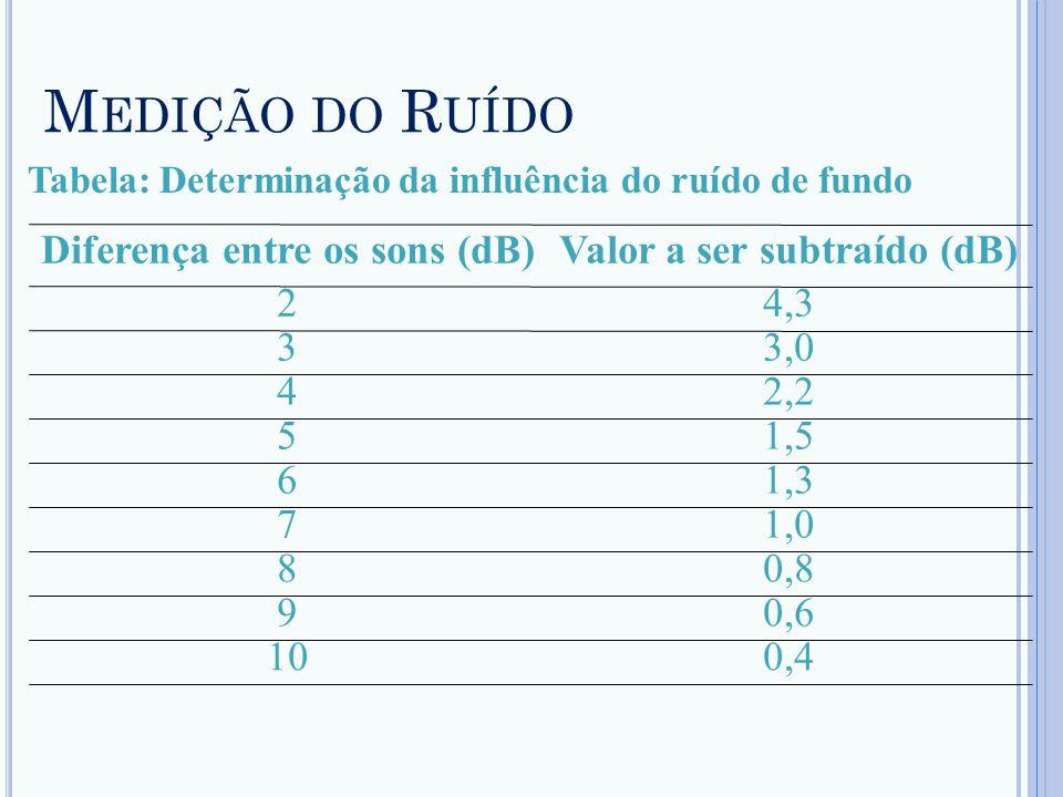 Valor a ser subtraído (dB) Diferença entre os sons (dB)