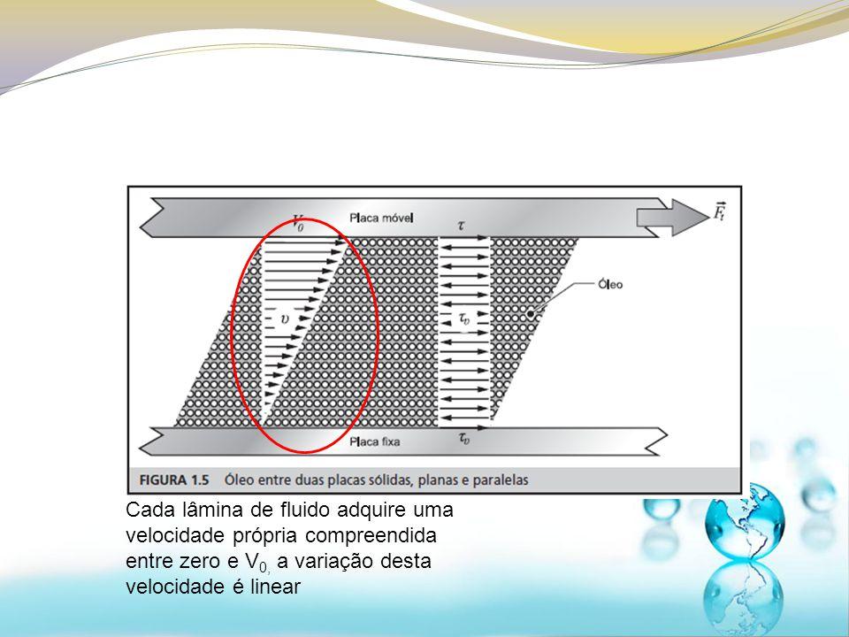 Cada lâmina de fluido adquire uma velocidade própria compreendida entre zero e V0, a variação desta velocidade é linear