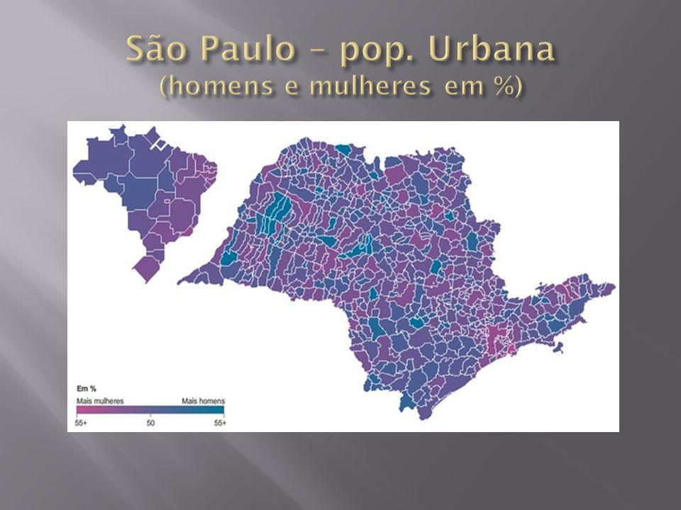 São Paulo – pop. Urbana (homens e mulheres em %)