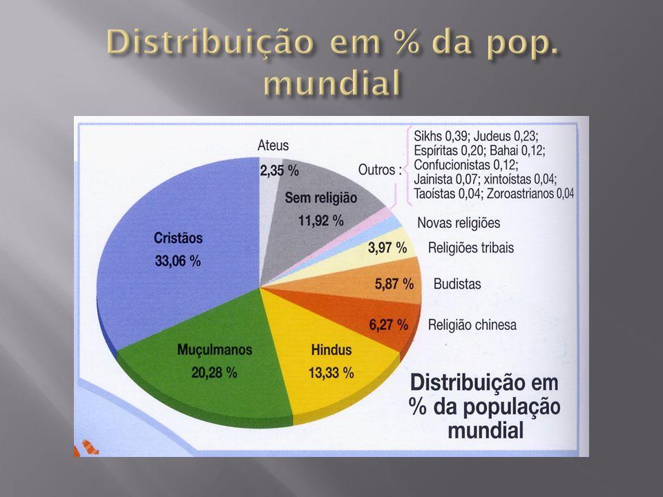 Distribuição em % da pop. mundial