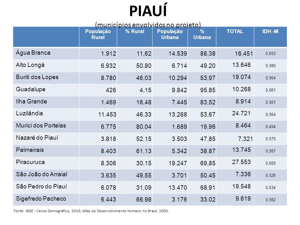 PIAUÍ (municípios envolvidos no projeto)