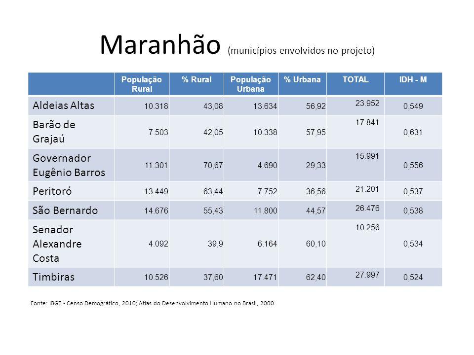 Maranhão (municípios envolvidos no projeto)