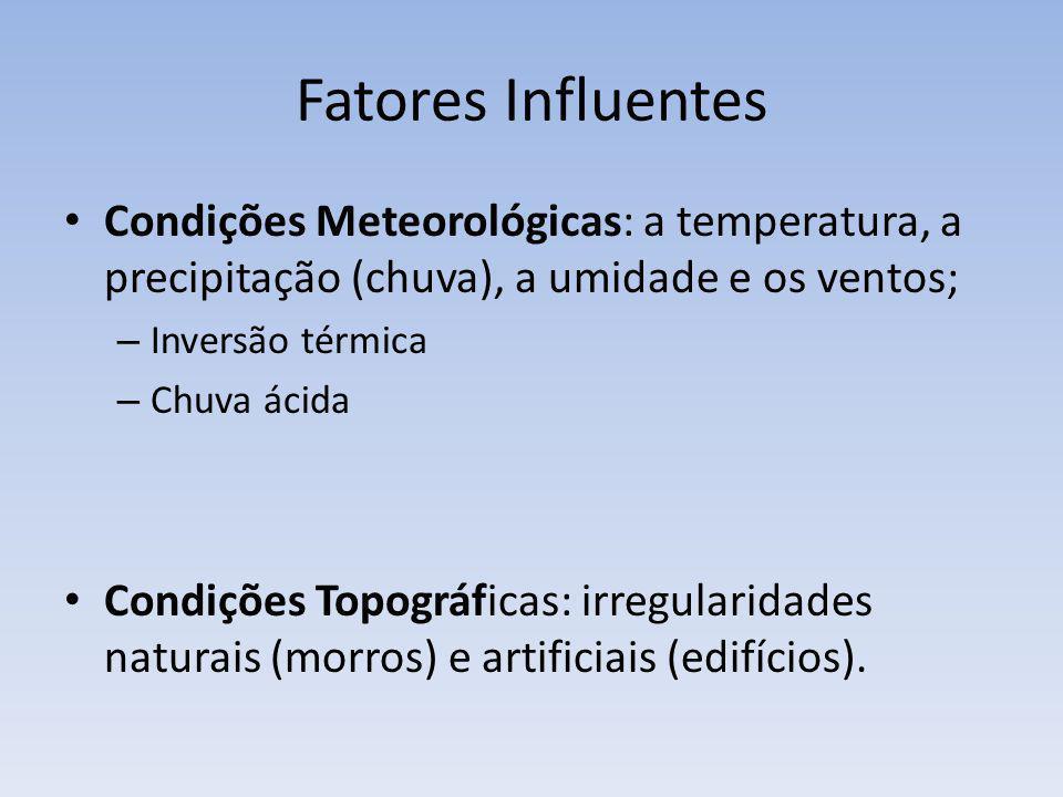 Fatores Influentes Condições Meteorológicas: a temperatura, a precipitação (chuva), a umidade e os ventos;