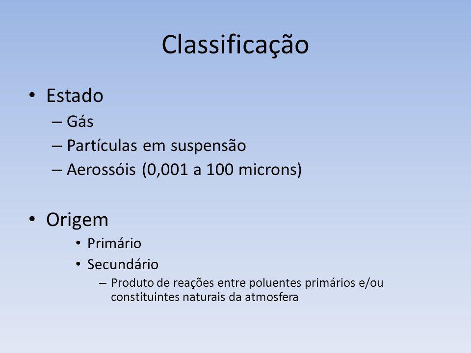 Classificação Estado Origem Gás Partículas em suspensão